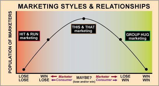 Marketing graphic that shows the relationship of different marketing styles and how they work for the marketer and for the consumer